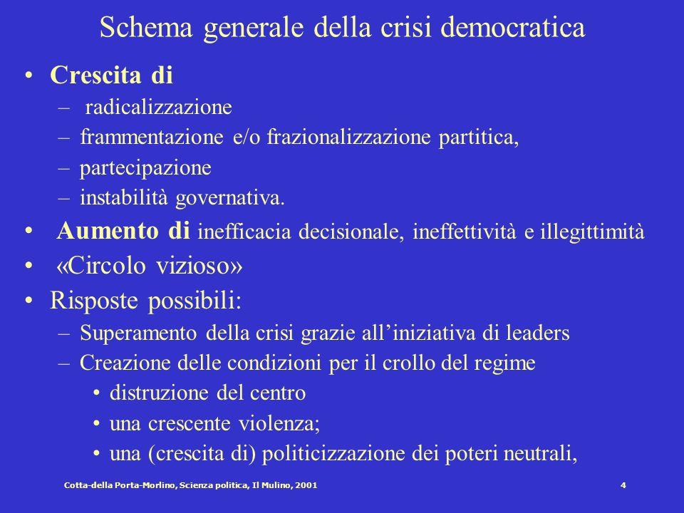 Schema generale della crisi democratica