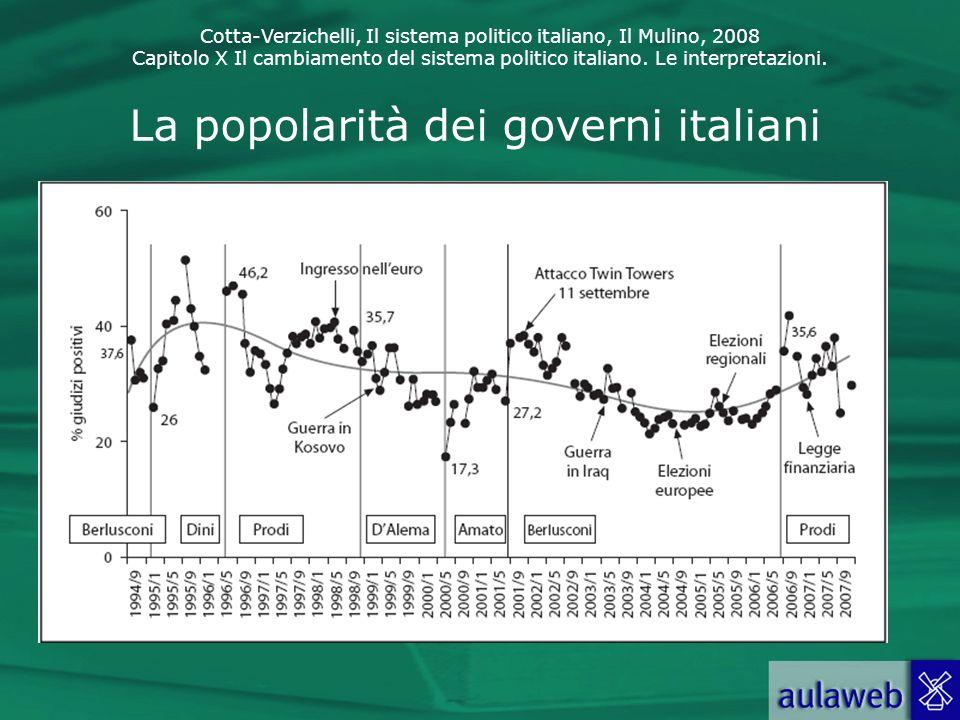 La popolarità dei governi italiani