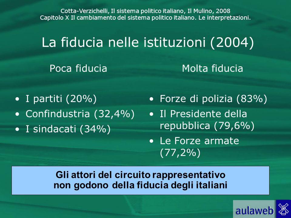 La fiducia nelle istituzioni (2004)