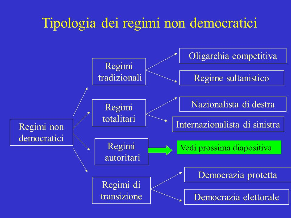 Tipologia dei regimi non democratici