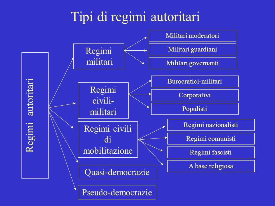 Tipi di regimi autoritari