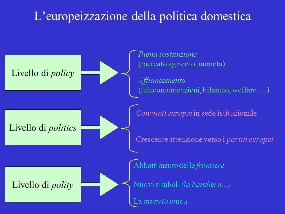 L'europeizzazione della politica domestica