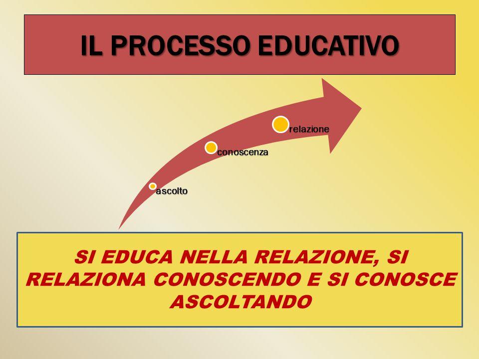 IL PROCESSO EDUCATIVO ascolto. conoscenza. relazione.