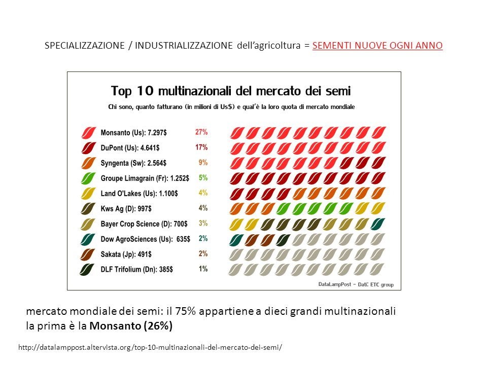 la prima è la Monsanto (26%)
