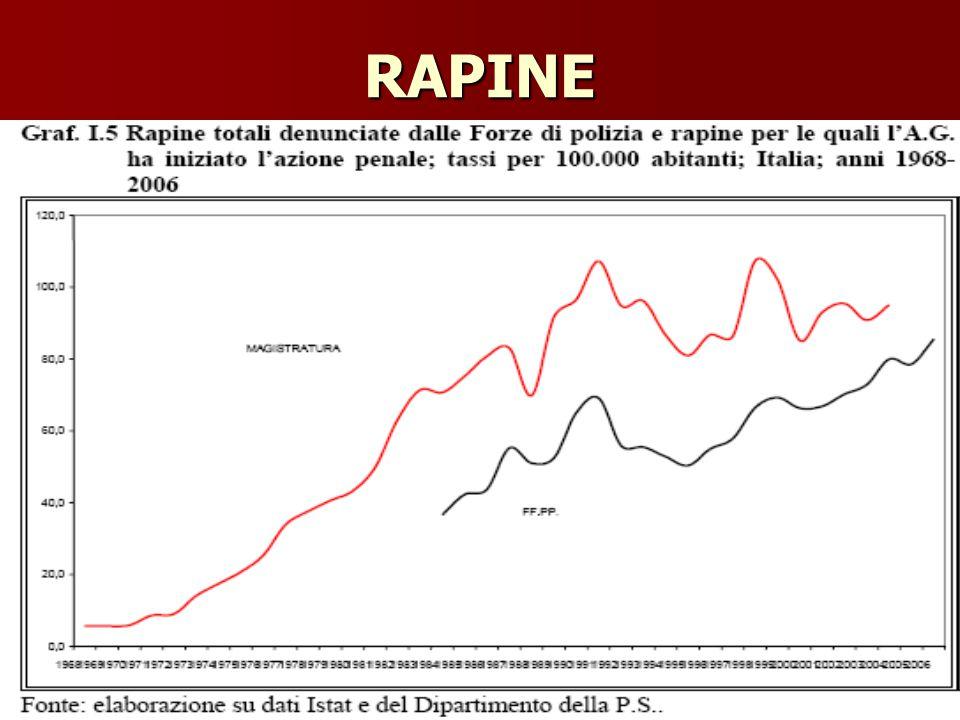 RAPINE