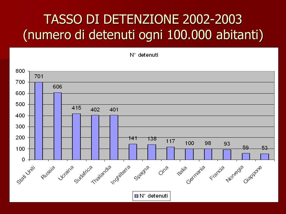 TASSO DI DETENZIONE 2002-2003 (numero di detenuti ogni 100