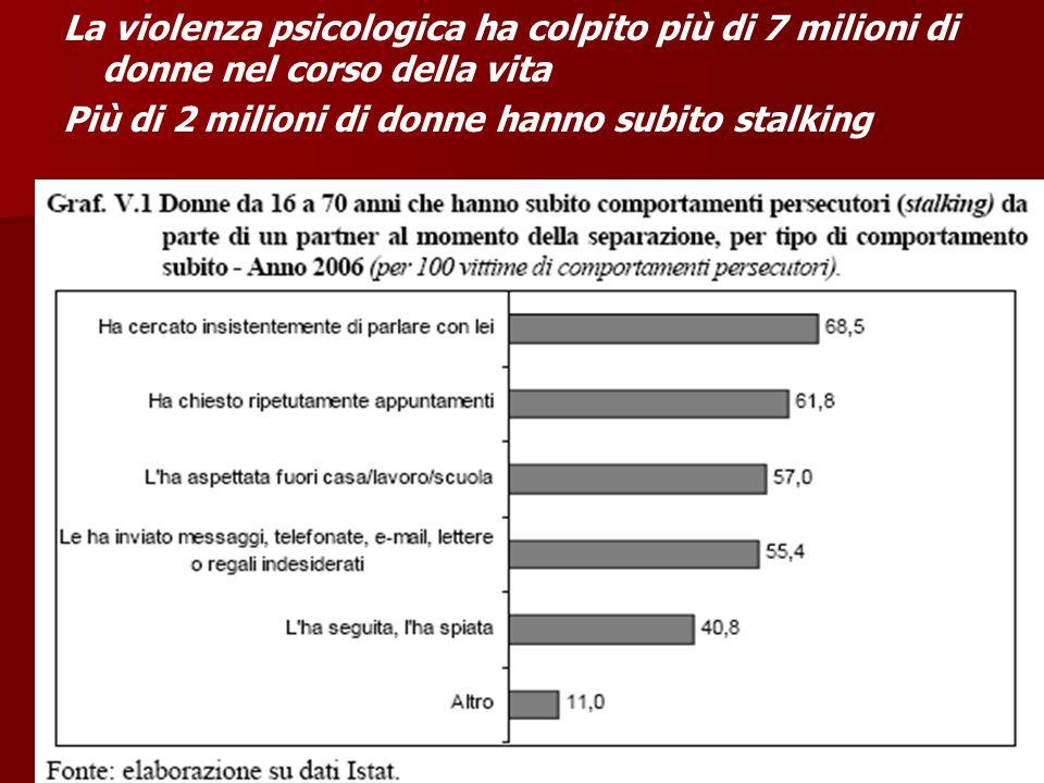 La violenza psicologica ha colpito più di 7 milioni di donne nel corso della vita