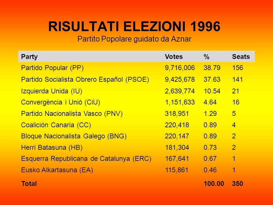 RISULTATI ELEZIONI 1996 Partito Popolare guidato da Aznar