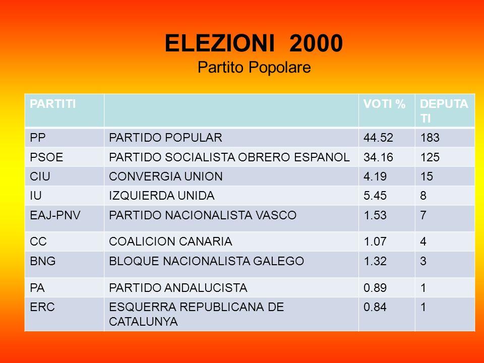 ELEZIONI 2000 Partito Popolare