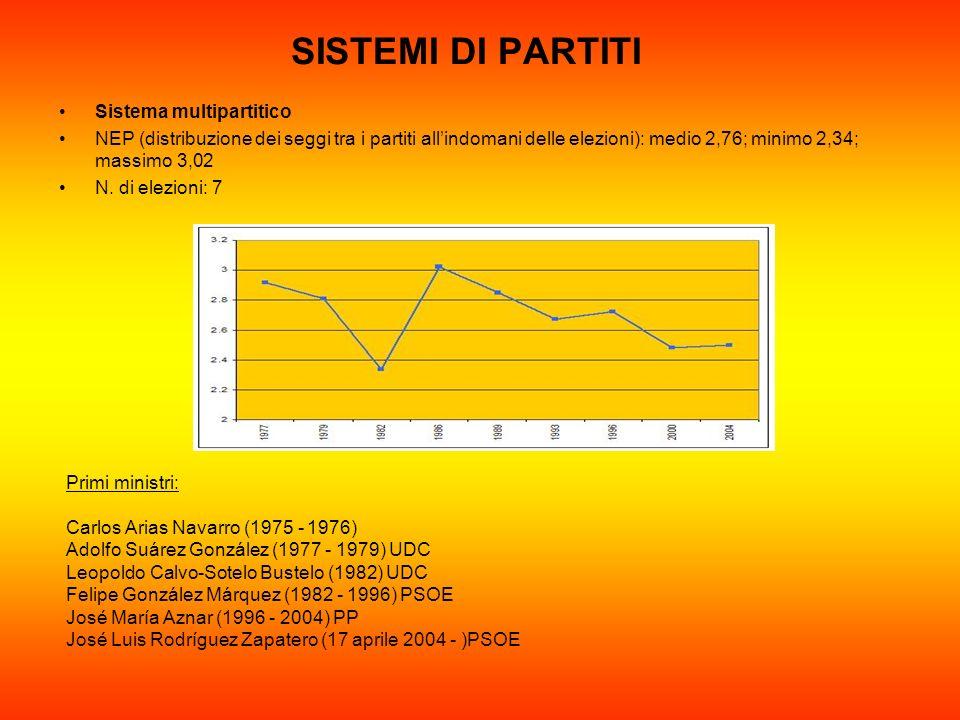 SISTEMI DI PARTITI Sistema multipartitico