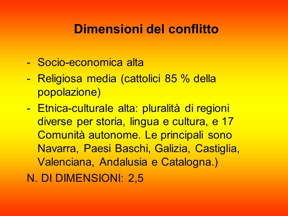 Dimensioni del conflitto