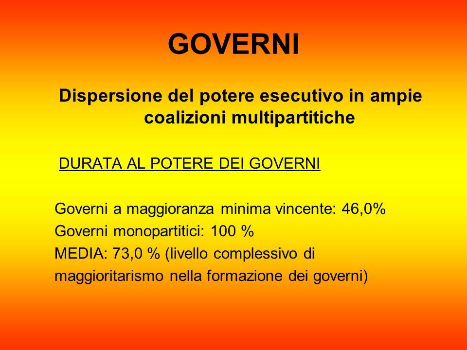 Dispersione del potere esecutivo in ampie coalizioni multipartitiche