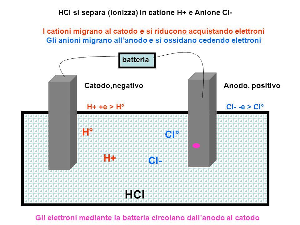 HCl H° Cl° H+ Cl- HCl si separa (ionizza) in catione H+ e Anione Cl-