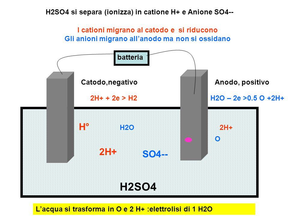 H2SO4 si separa (ionizza) in catione H+ e Anione SO4--