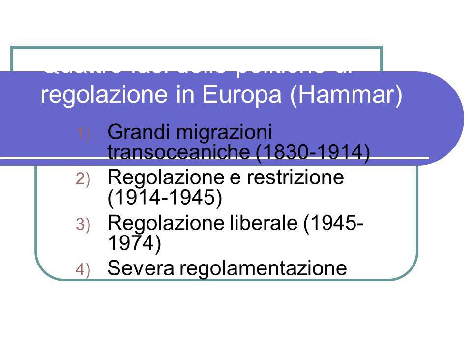 Quattro fasi delle politiche di regolazione in Europa (Hammar)