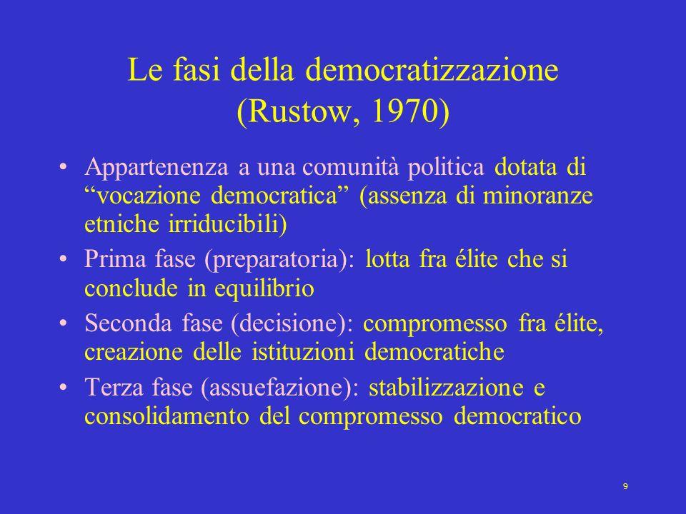 Le fasi della democratizzazione (Rustow, 1970)