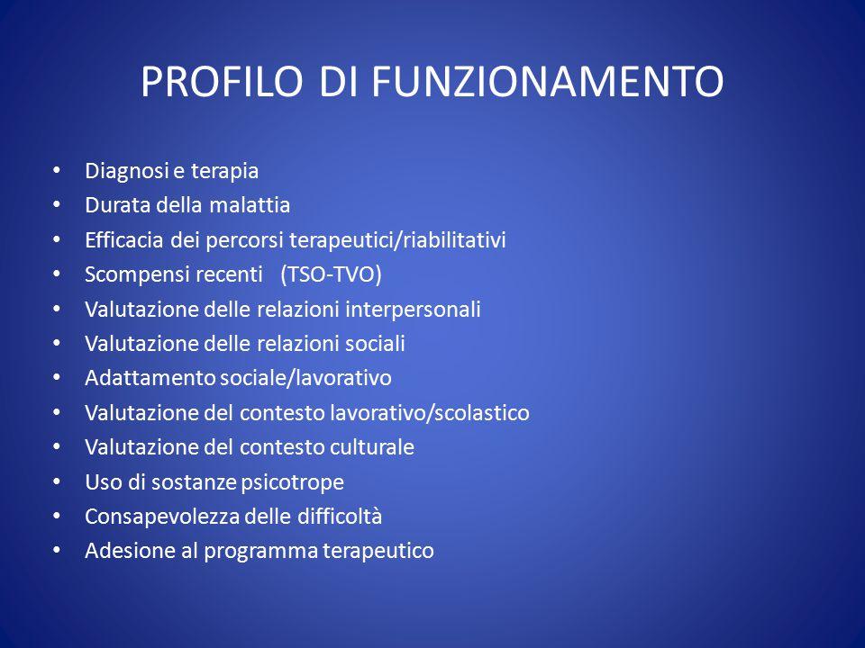 PROFILO DI FUNZIONAMENTO