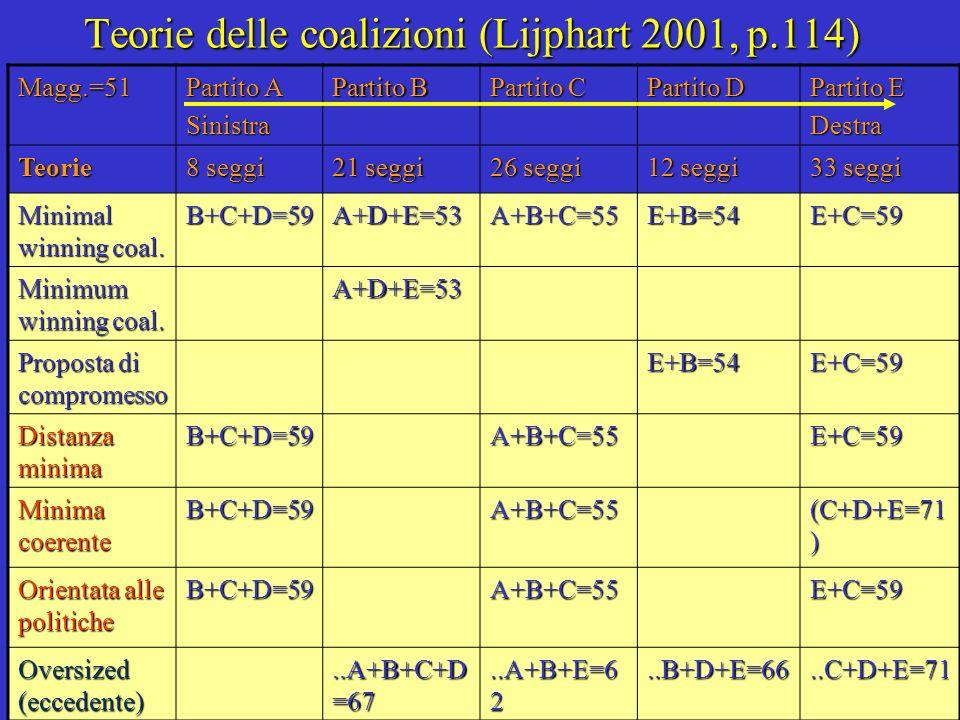 Teorie delle coalizioni (Lijphart 2001, p.114)