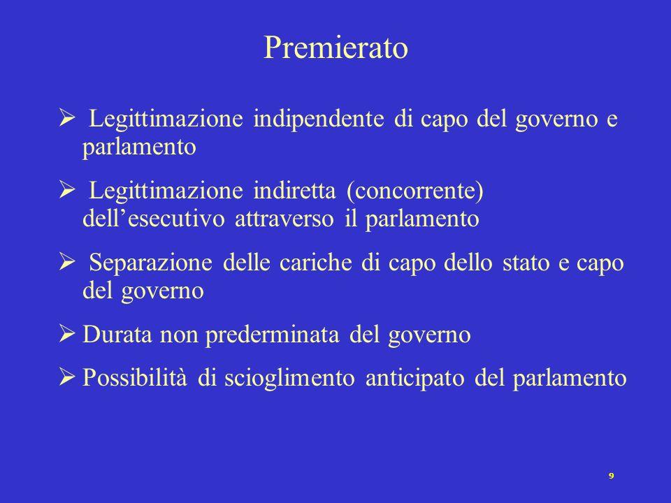 Premierato Legittimazione indipendente di capo del governo e parlamento.