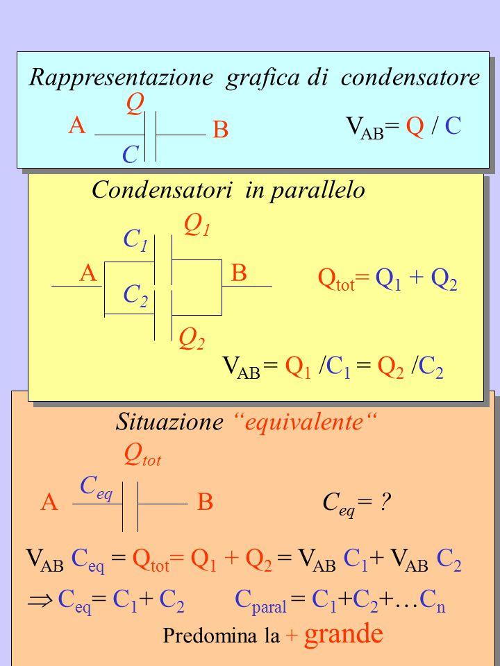 Rappresentazione grafica di condensatore Q A B VAB= Q / C C