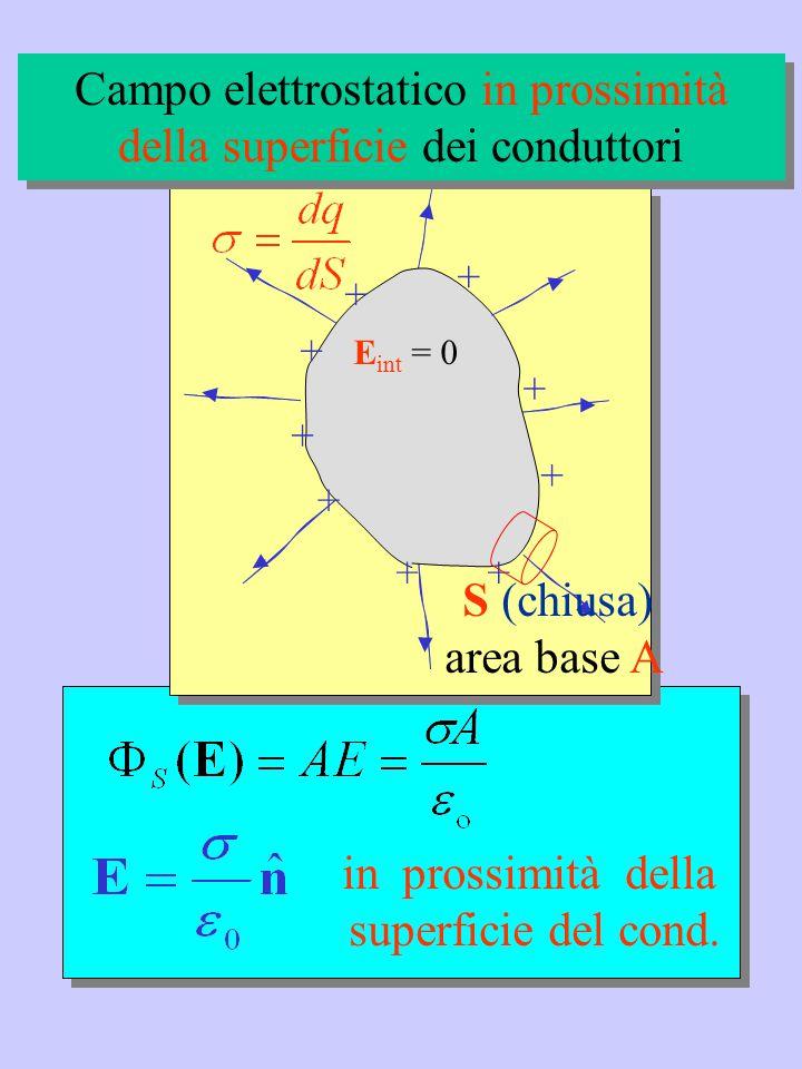 Campo elettrostatico in prossimità della superficie dei conduttori