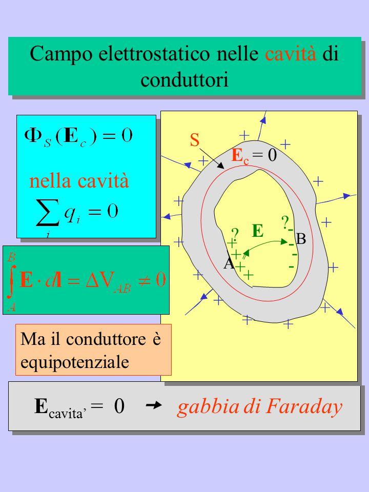 Campo elettrostatico nelle cavità di conduttori