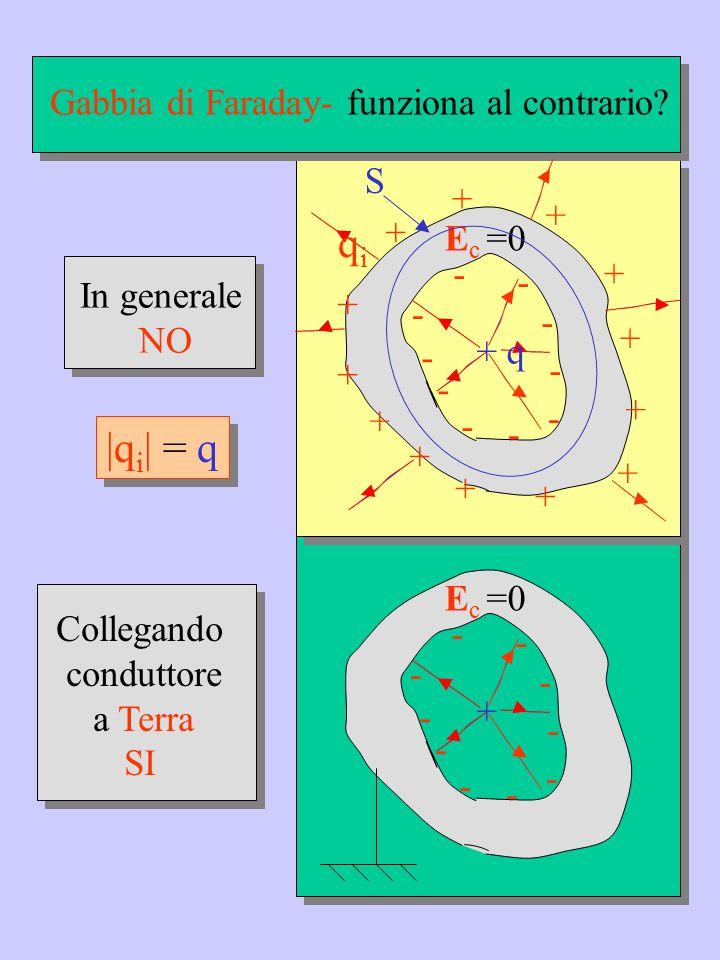 qi |qi| = q Gabbia di Faraday- funziona al contrario S Ec =0