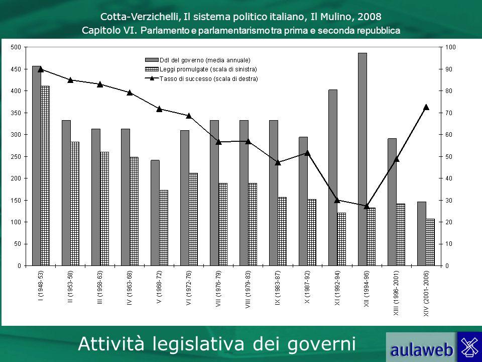 Attività legislativa dei governi