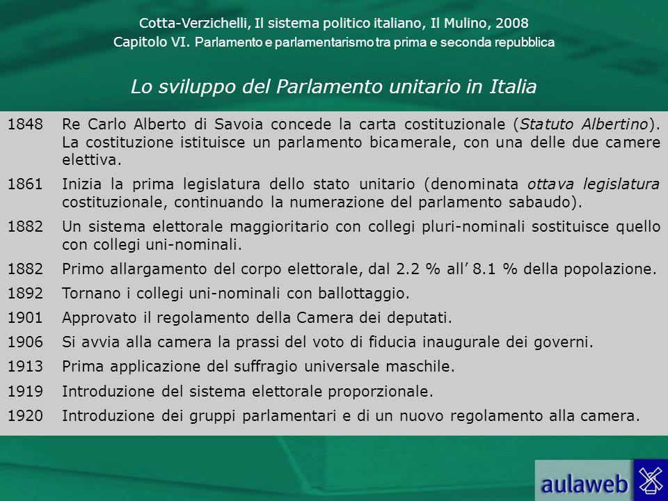 Lo sviluppo del Parlamento unitario in Italia