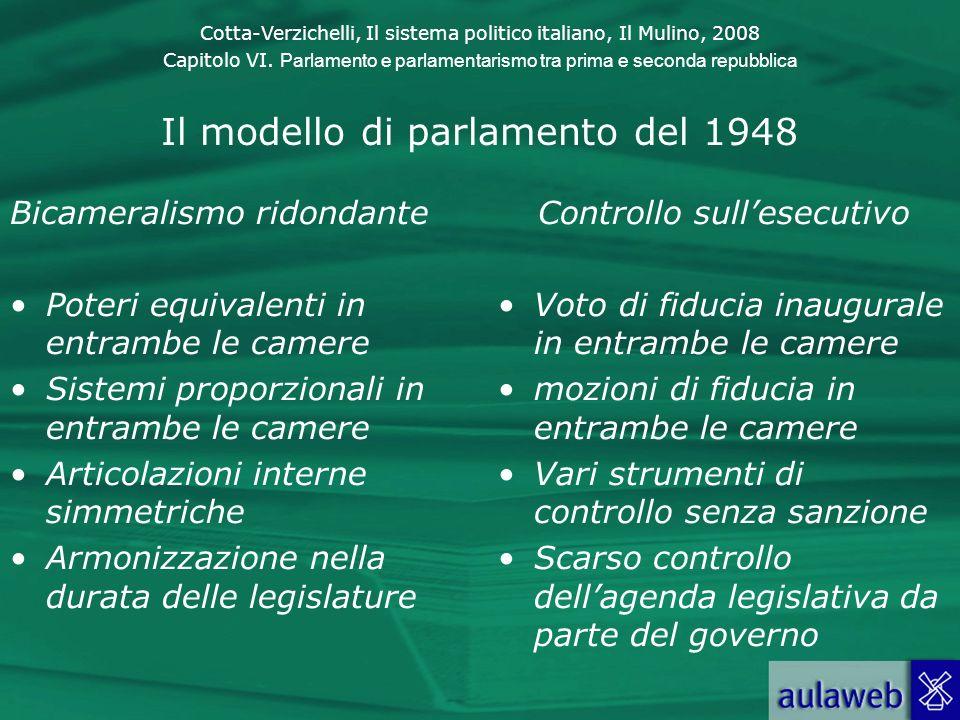 Il modello di parlamento del 1948
