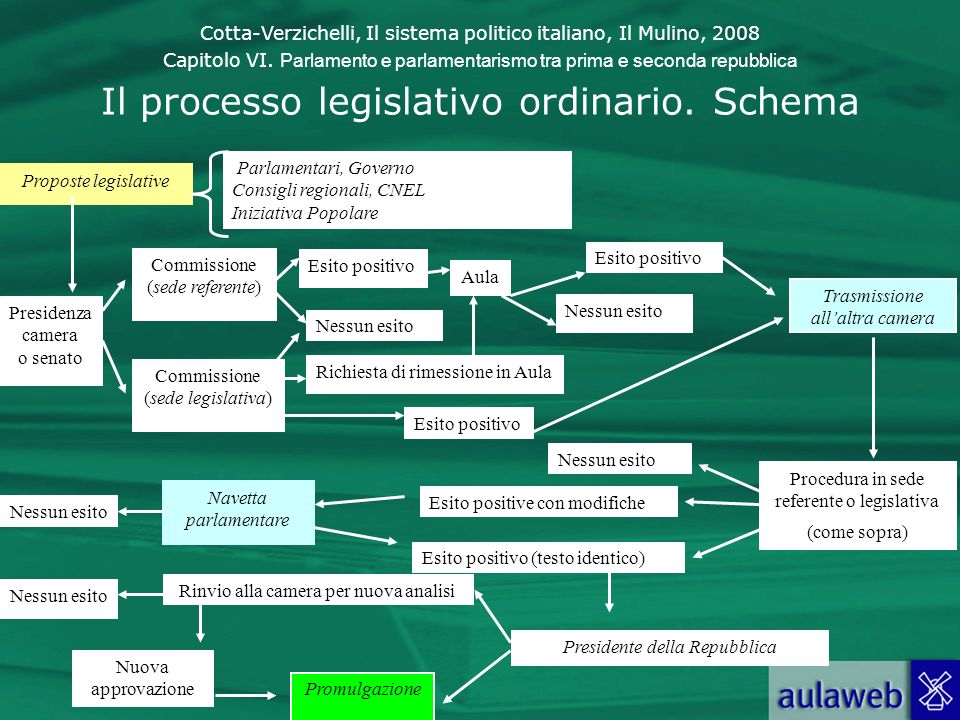 Il processo legislativo ordinario. Schema