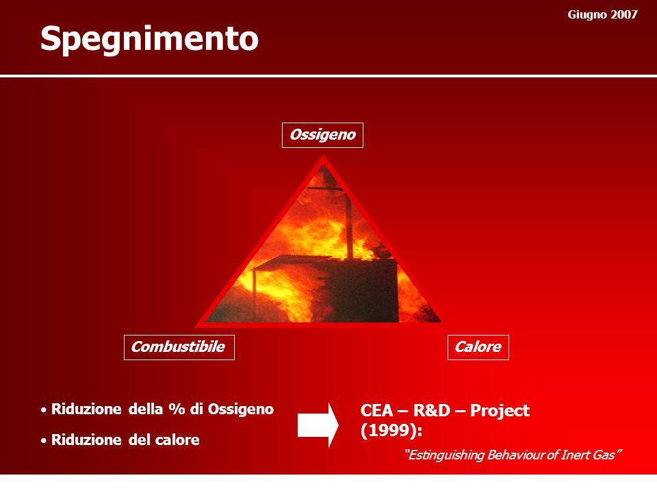 Spegnimento CEA – R&D – Project (1999): Ossigeno Combustibile Calore