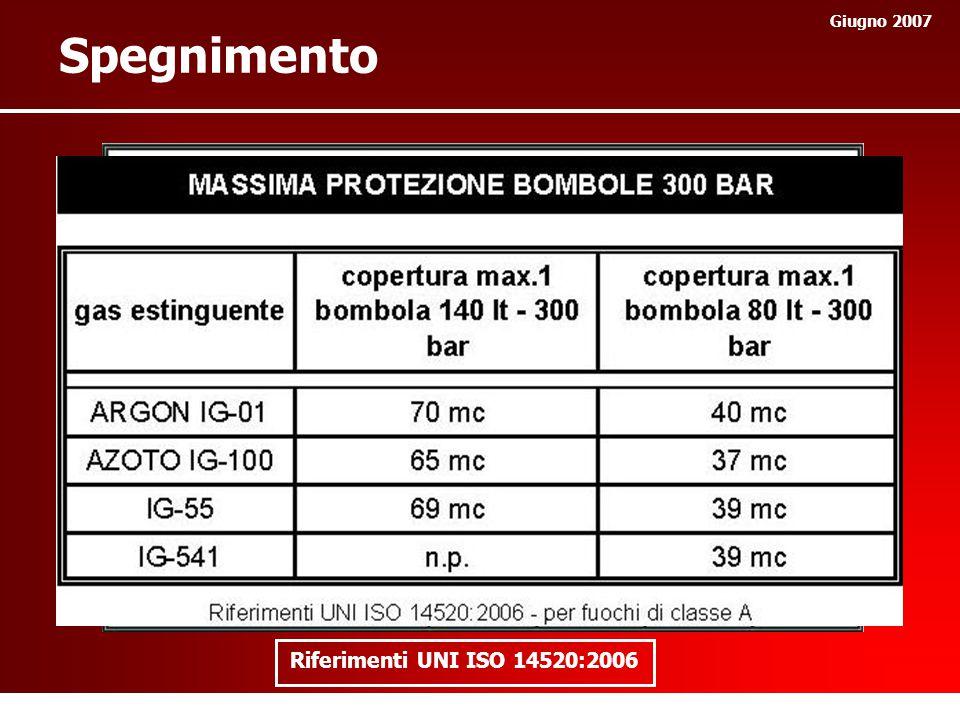 Giugno 2007 Spegnimento Riferimenti UNI ISO 14520:2006