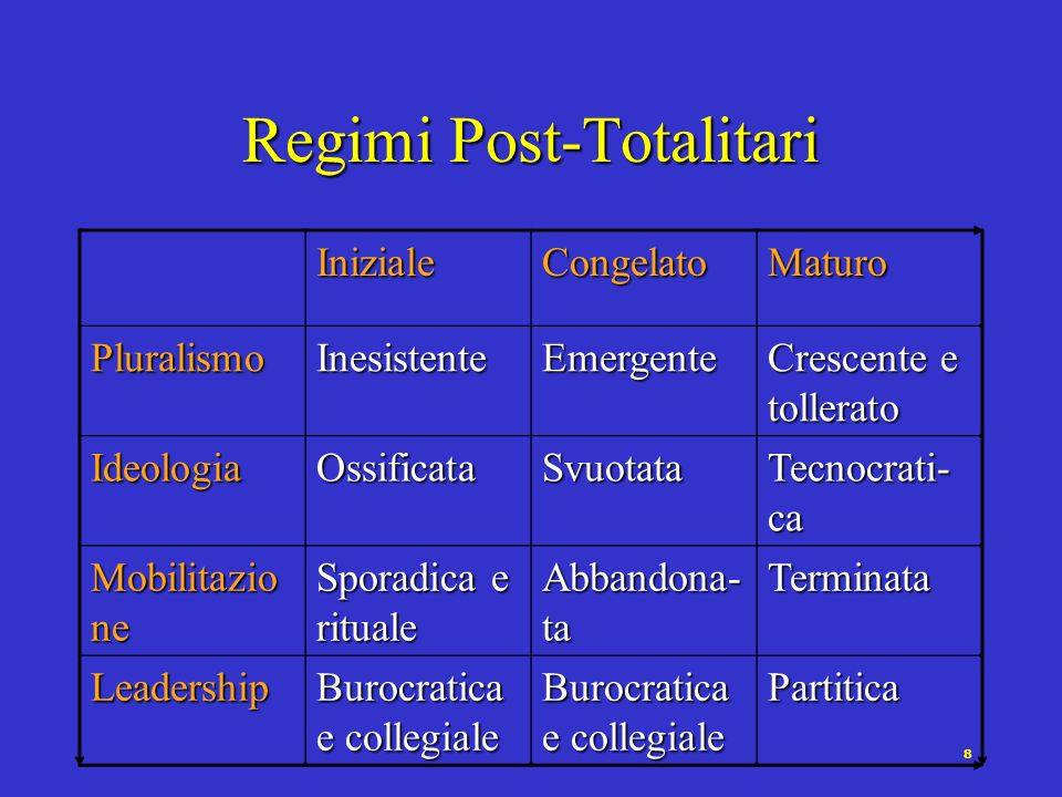 Regimi Post-Totalitari