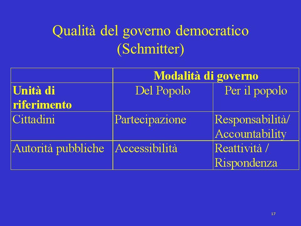 Qualità del governo democratico (Schmitter)