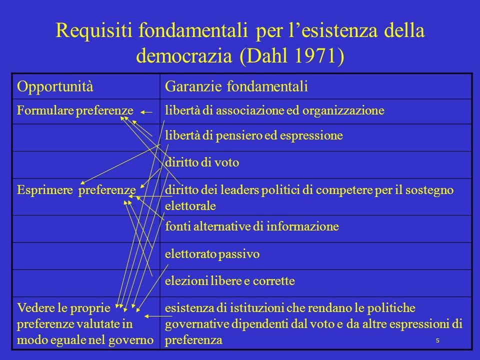 Requisiti fondamentali per l'esistenza della democrazia (Dahl 1971)