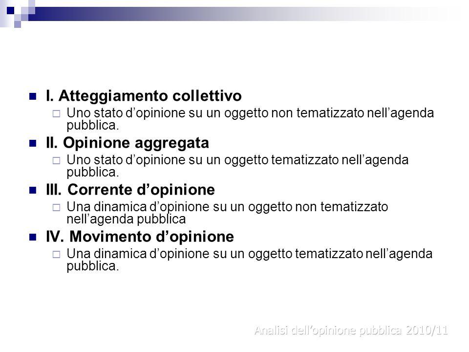 I. Atteggiamento collettivo II. Opinione aggregata
