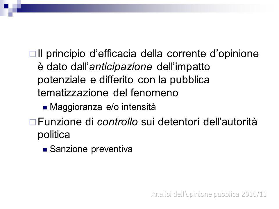 Funzione di controllo sui detentori dell'autorità politica