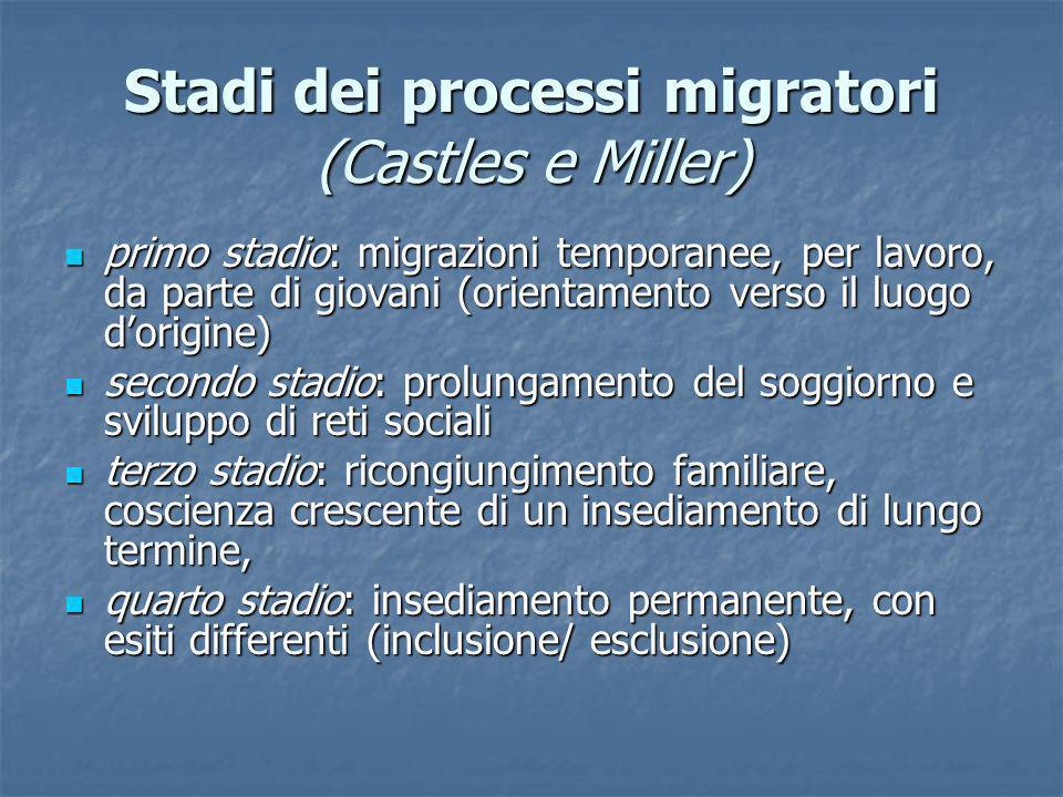 Stadi dei processi migratori (Castles e Miller)
