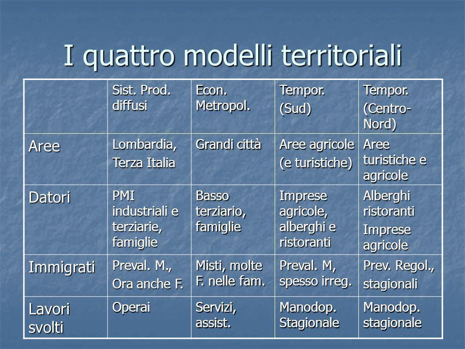 I quattro modelli territoriali