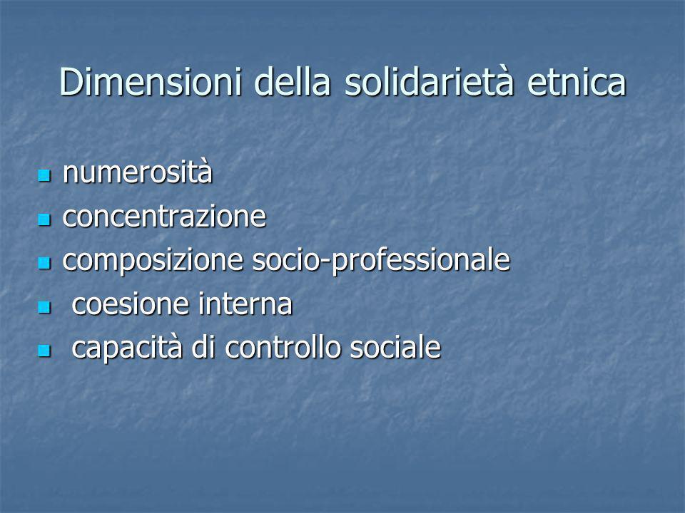 Dimensioni della solidarietà etnica