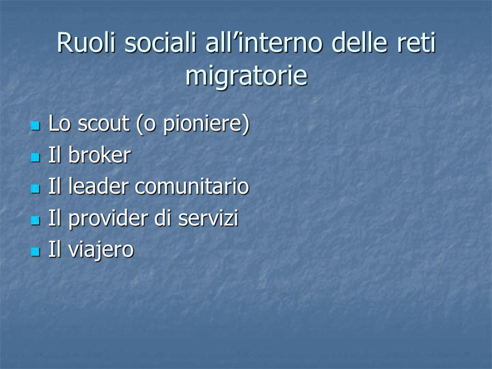Ruoli sociali all'interno delle reti migratorie