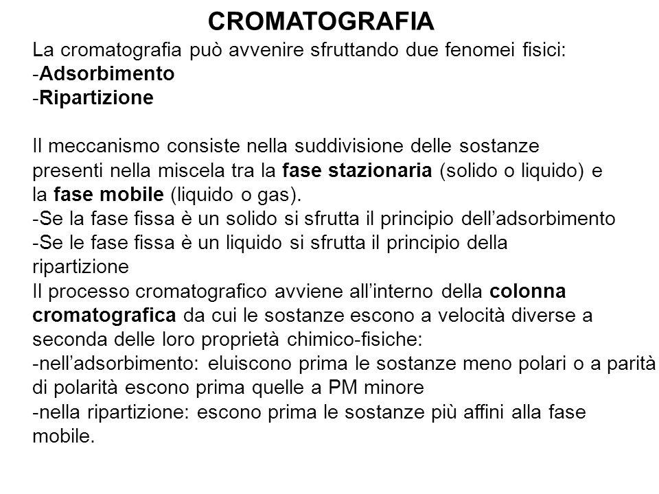 CROMATOGRAFIA La cromatografia può avvenire sfruttando due fenomei fisici: Adsorbimento. Ripartizione.