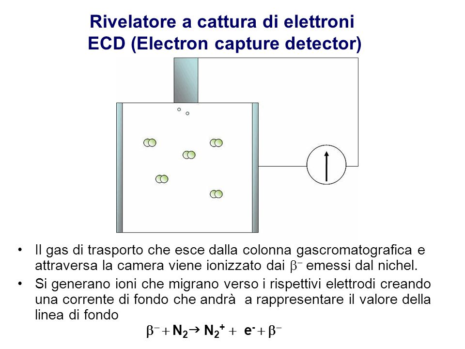 Rivelatore a cattura di elettroni ECD (Electron capture detector)