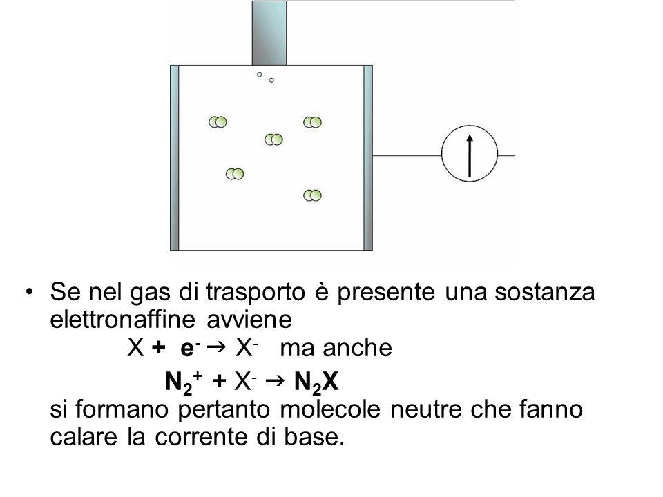 Se nel gas di trasporto è presente una sostanza elettronaffine avviene
