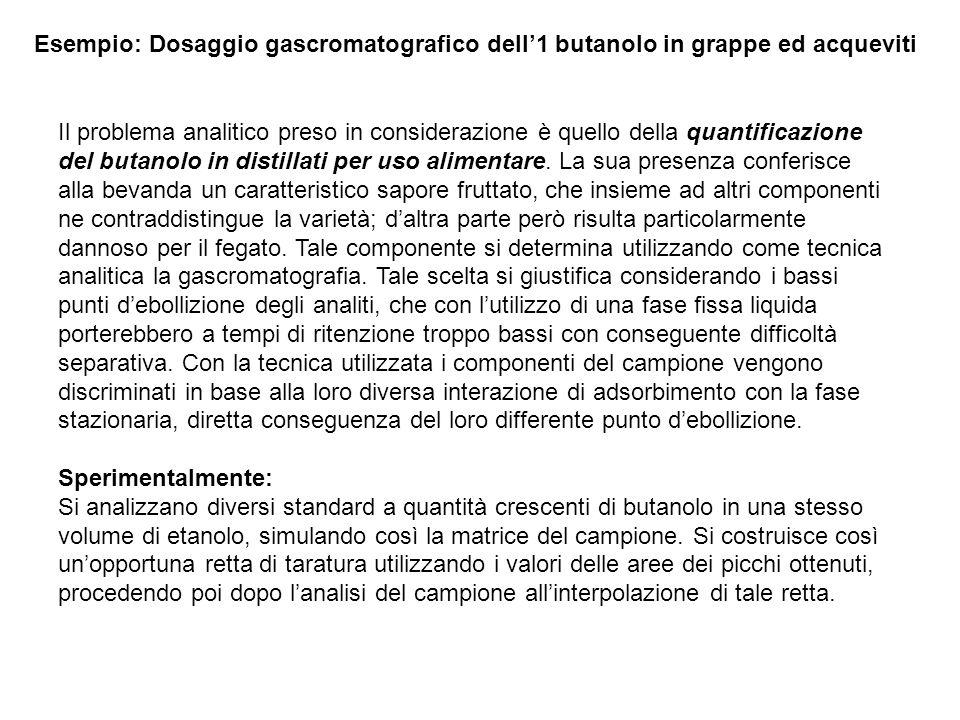 Esempio: Dosaggio gascromatografico dell'1 butanolo in grappe ed acqueviti
