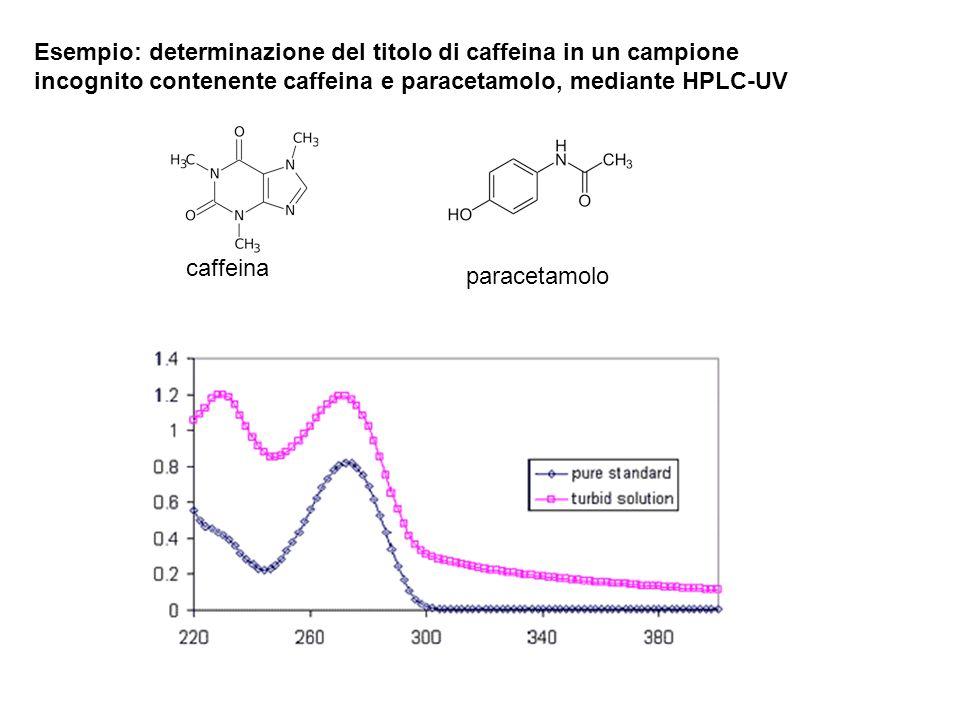 Esempio: determinazione del titolo di caffeina in un campione