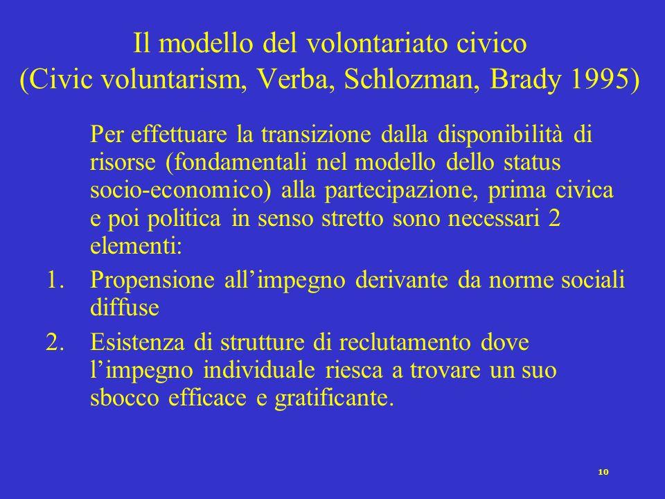 Il modello del volontariato civico (Civic voluntarism, Verba, Schlozman, Brady 1995)