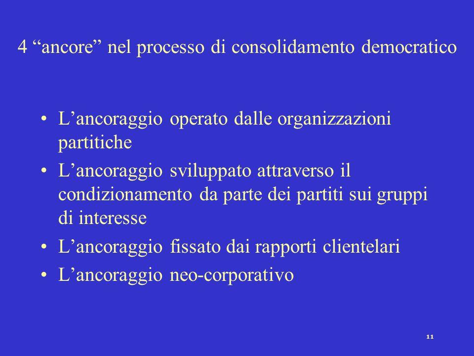 4 ancore nel processo di consolidamento democratico