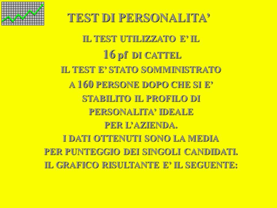 TEST DI PERSONALITA' IL TEST UTILIZZATO E' IL 16 pf DI CATTEL